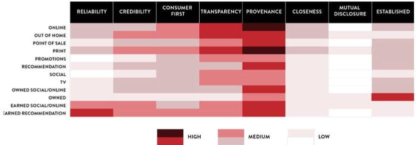 Effektiviteten af forskellige medier i Tyskland til at drive forskellige former for tillid