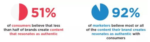 Gap mellem kunders og virksomheders opfattelse af autencitet