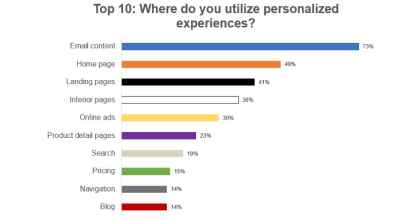 Top 10 over brugen af personaliserede oplevelser