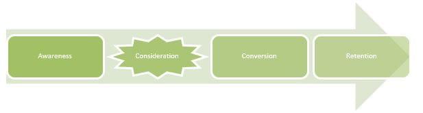 Model af performance på tværs af købsrejsen - Consideration er fremhævet