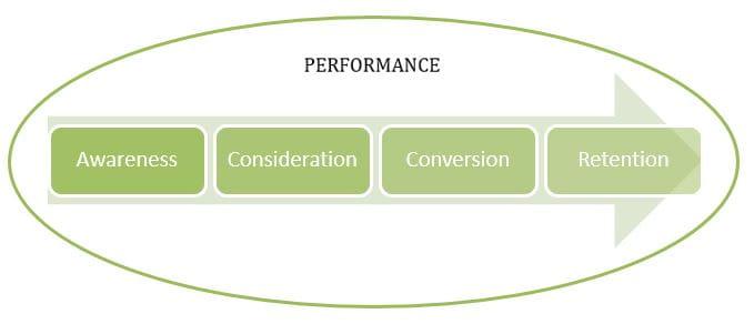 Model af performance på tværs af brugerrejsen