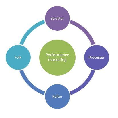 Performance Marketing-organisation