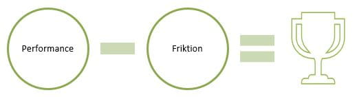 Performance minus friktion lig med resultater