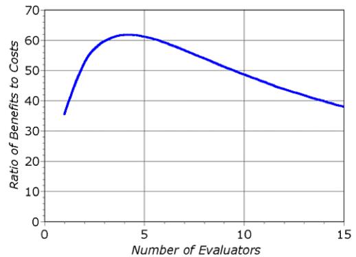 Evaluators vs ROI