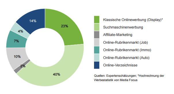 Verteilung Online Marketing Schweiz