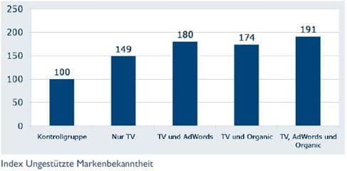 bvdw_Studie_Werbewirkung_SEM_TV