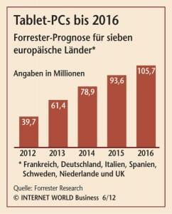 Tablett Verbreitung bis 2016