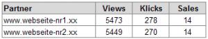Zwei verdächtige Affiliates mit nahezu identischen Zahlen