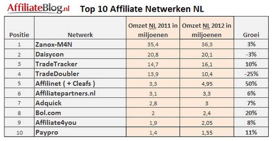 Affiliate Blog - Top 10 Affiliate Netwerken NL