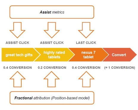 Quelle: Google – The Search Funnels Attribution Modeling Tool