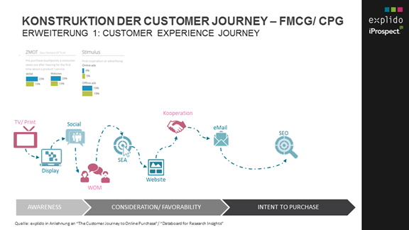Customer Journey Crossmedia Touchpoints