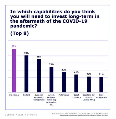 In which capabilities do you think you will need to invest long-term in the aftermath of the COVID-19 pandemic?