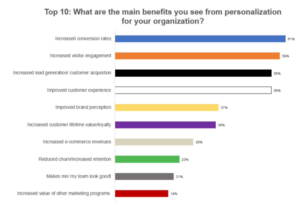 SEO and content trends for 2020 - benefits of personalization