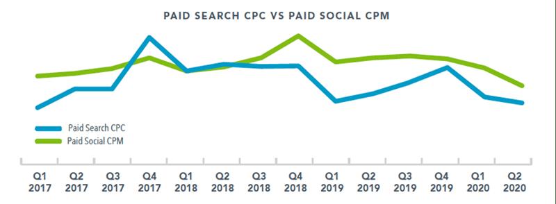 Paid Search CPC vs Paid Social CPM