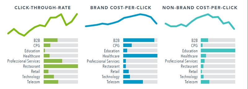 CTR, Brand CPC, Non-Brand CPC
