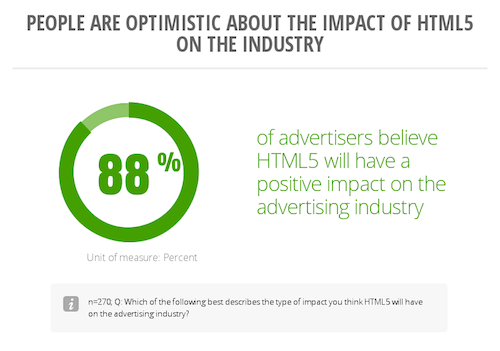 impact of html 5 on industry