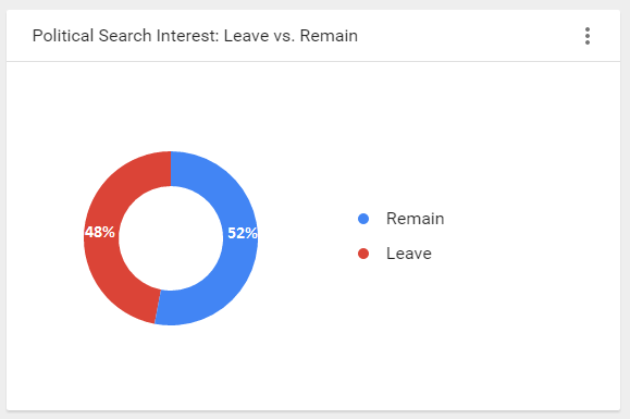 Leave Remain Brexit search terms