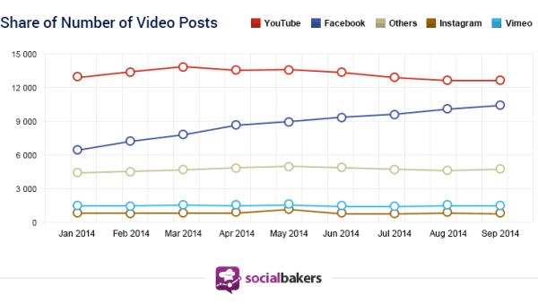 vid post shares social
