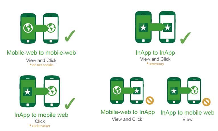 Mobile Display