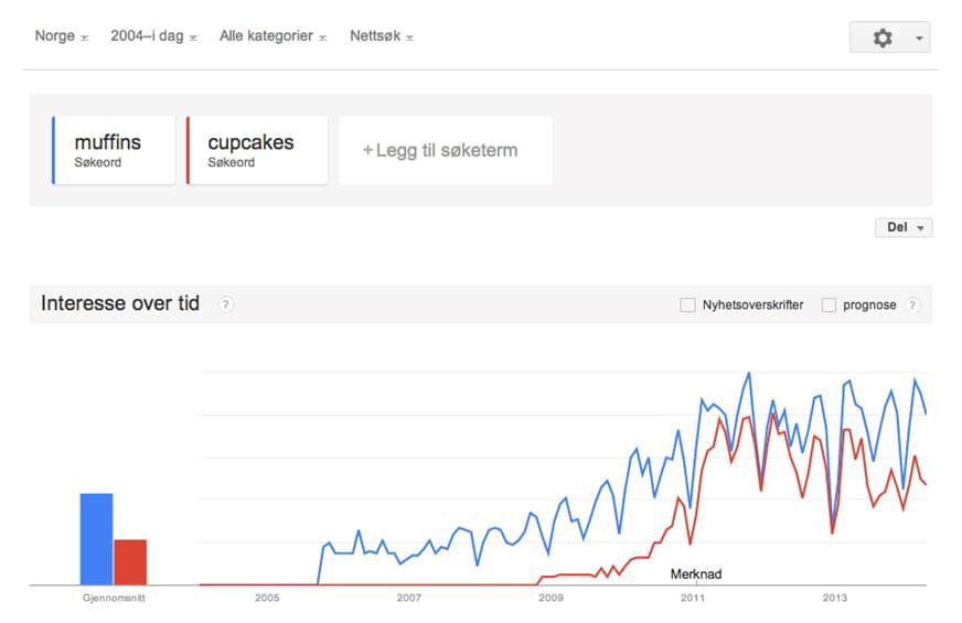 Eksempel på hvordan Google Trends presenterer informasjon om søketrender