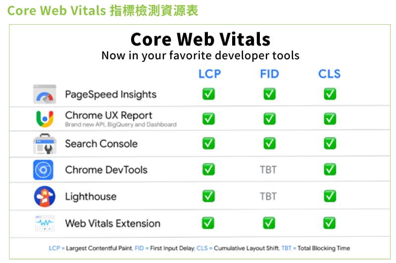Core-Web-Vitals指標檢測資源表