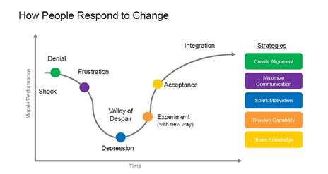 How People Respond to Change graphic