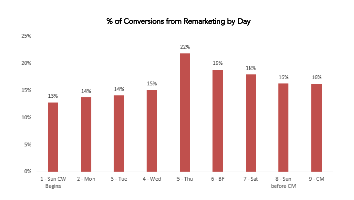 Percentage of conversions from remarking by day