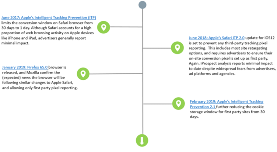 Timeline of ITP 2.0 Update