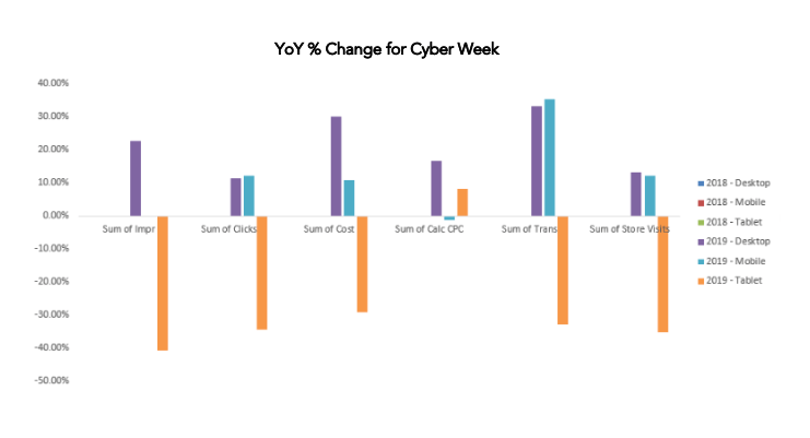 year over year percentage change for Cyber Week