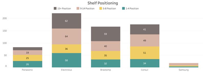Dominating Share of Shelf