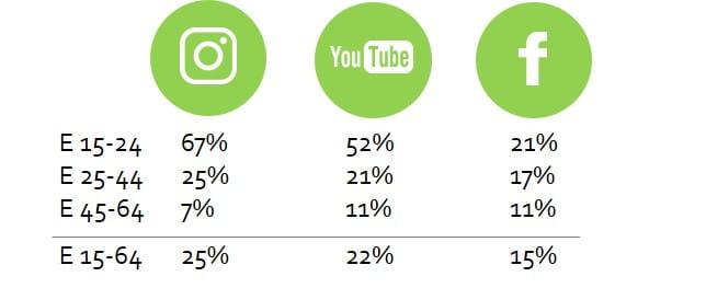 Instagram ist die bedeutendste Plattform für Influencer