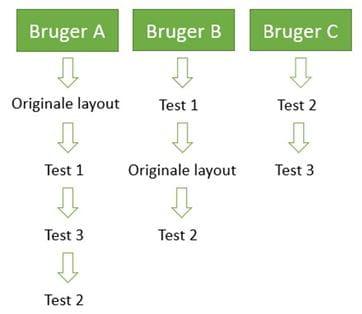 A-B-splittest - brugere udsættes for flere tests