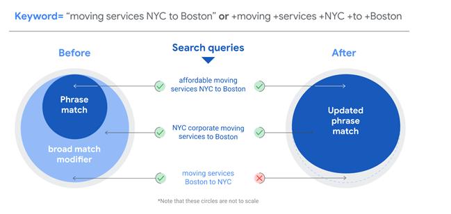 Google udfaser broad match modifier