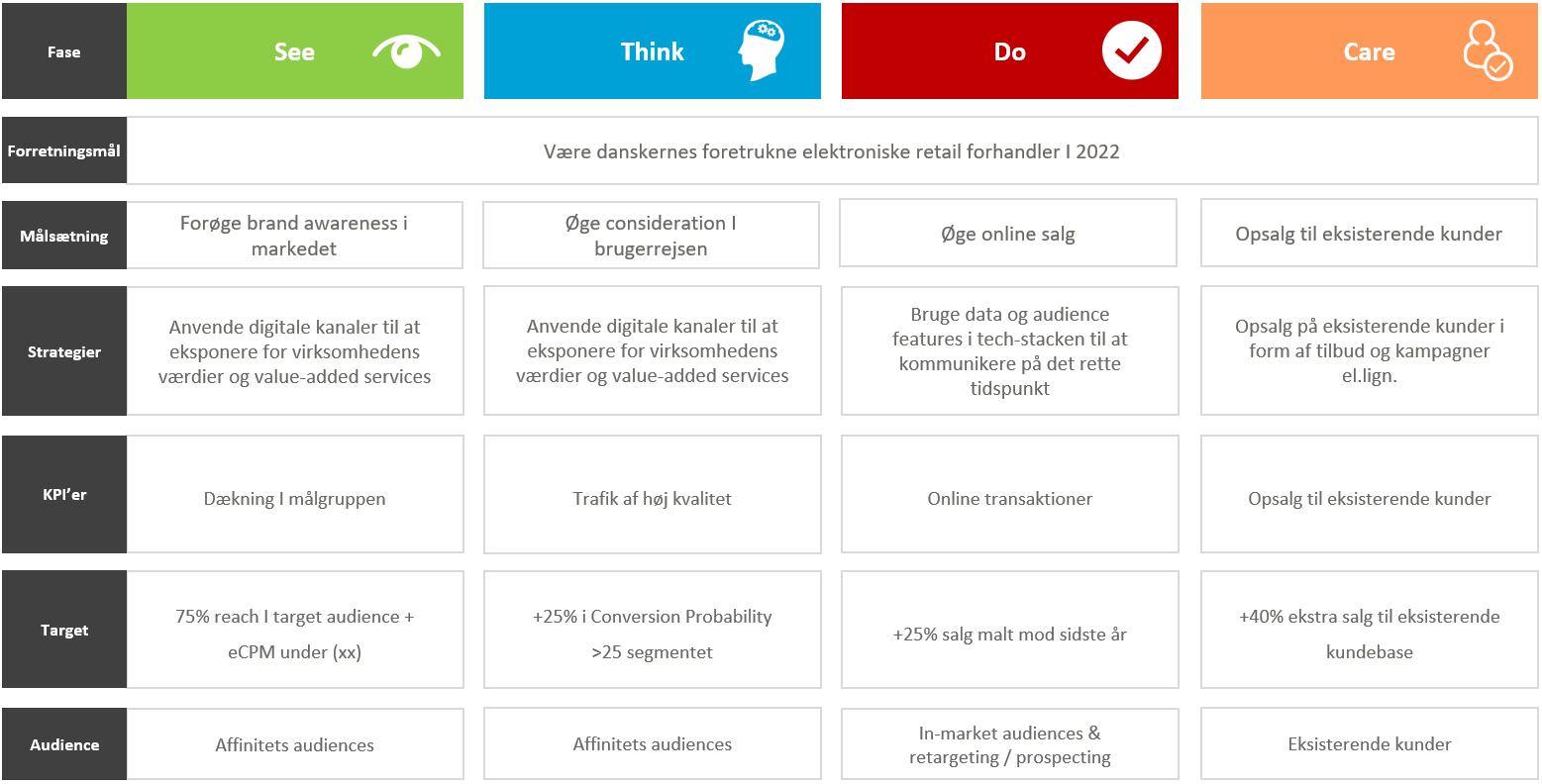 Udfyldt KPI-skabelon efter KPI-workshop