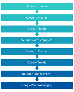 Proces for at finde YouTube SEO keywords