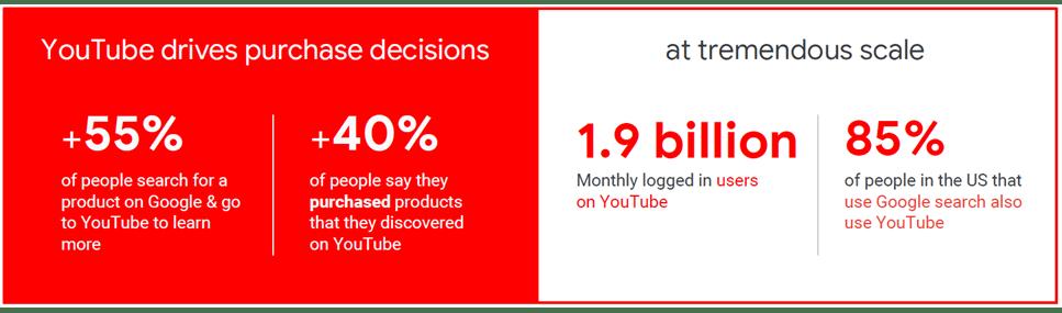 YouTube driver købsbeslutninger