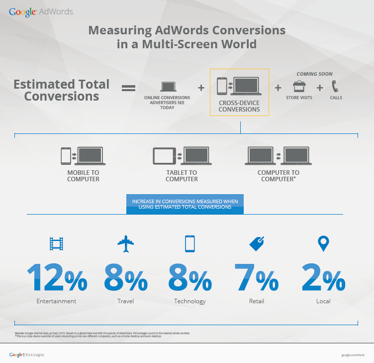 Cross-device conversion tracking
