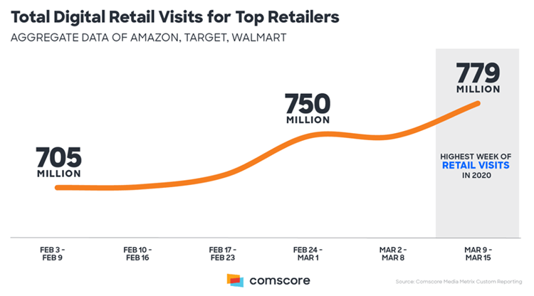 covid-19 effect on marketing trends - 4 - total digital retail visits for top retailers