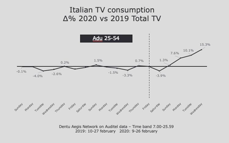 covid-19 effect on marketing trends - 8 - italian tv consumption