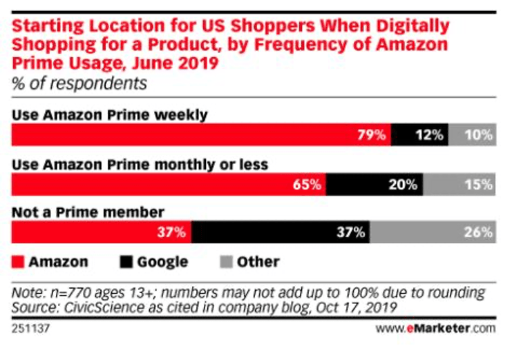 SEO and content trends for 2020 - starting point for US shoppers when shopping online by frequency of using Amazon Prime
