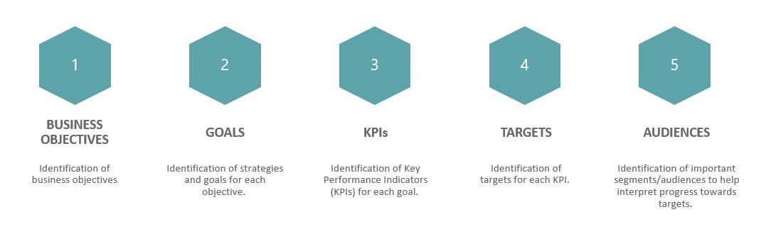 YouTube SEO KPIs - Global