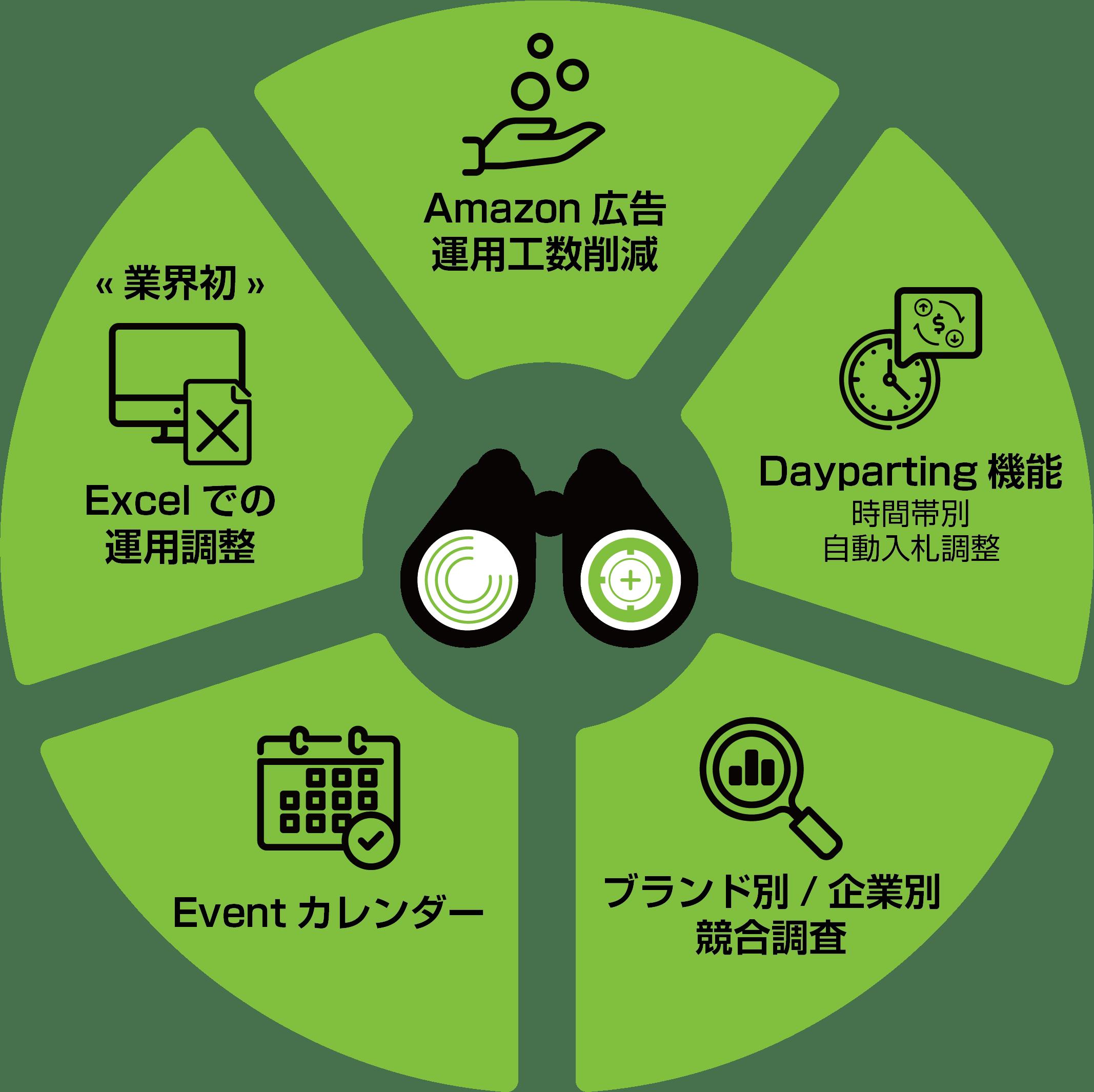 Amazon広告を攻略する5つの機能