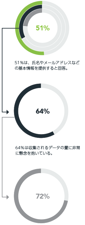 懸念を抱く回答者の72%が、懸念を理由に製品またはサービスの利用を中止した。