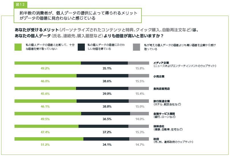 約半数が個人データの提供と引き換えに得られるメリットがデータの価値に見合わないと回答