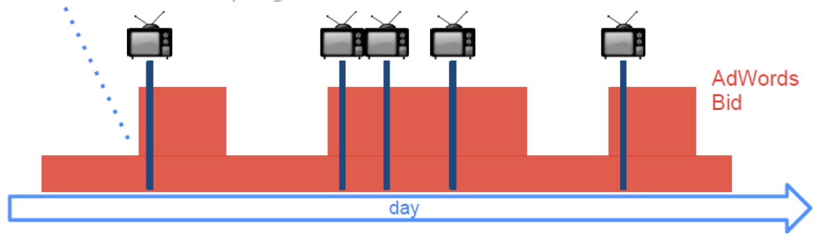 Tv campaign automation - iProspect