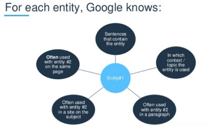 Qué sabe Google de las empresas
