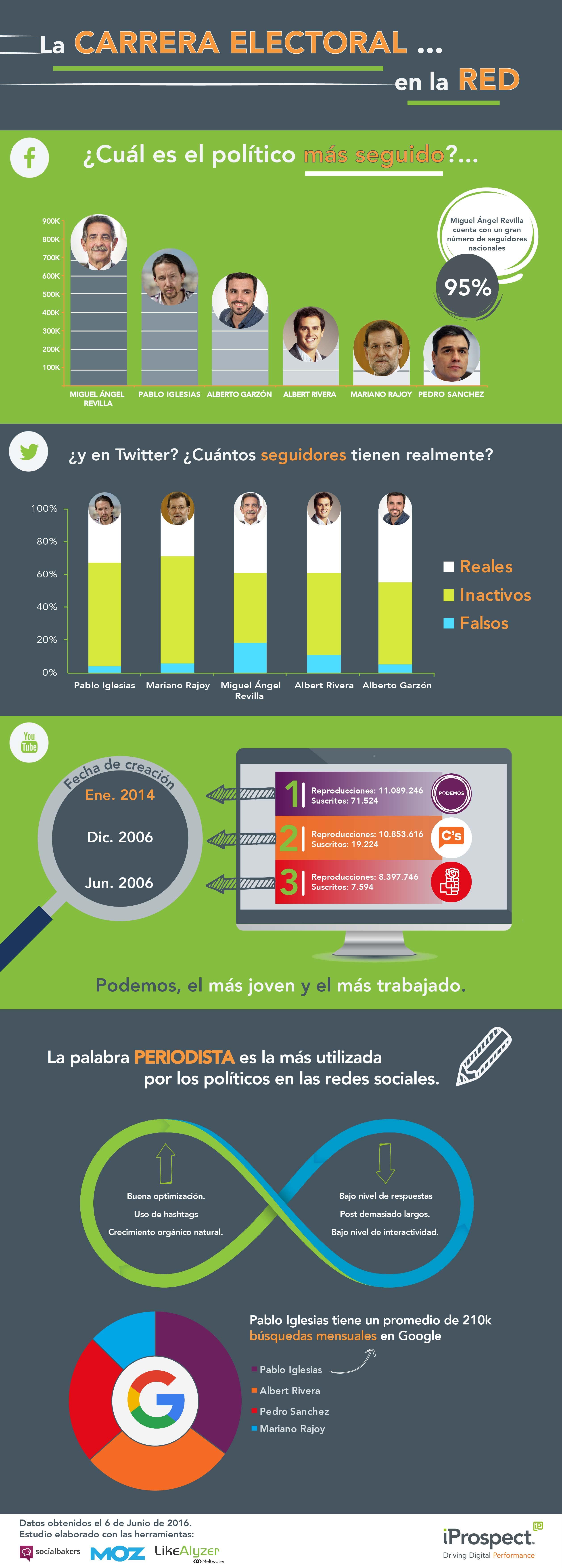 Infografía elecciones redes sociales