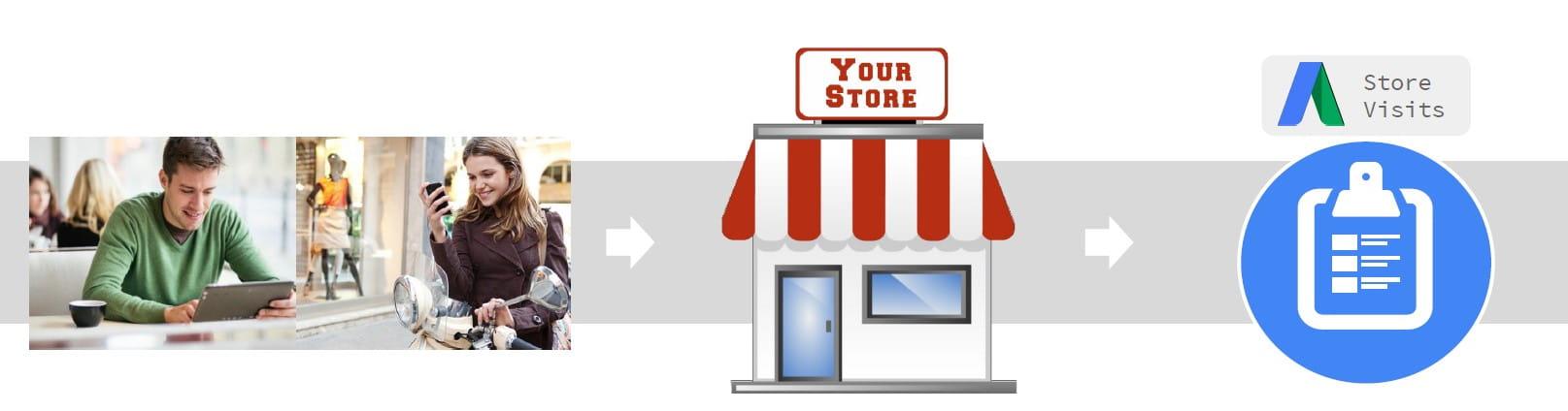 Store Visits Google