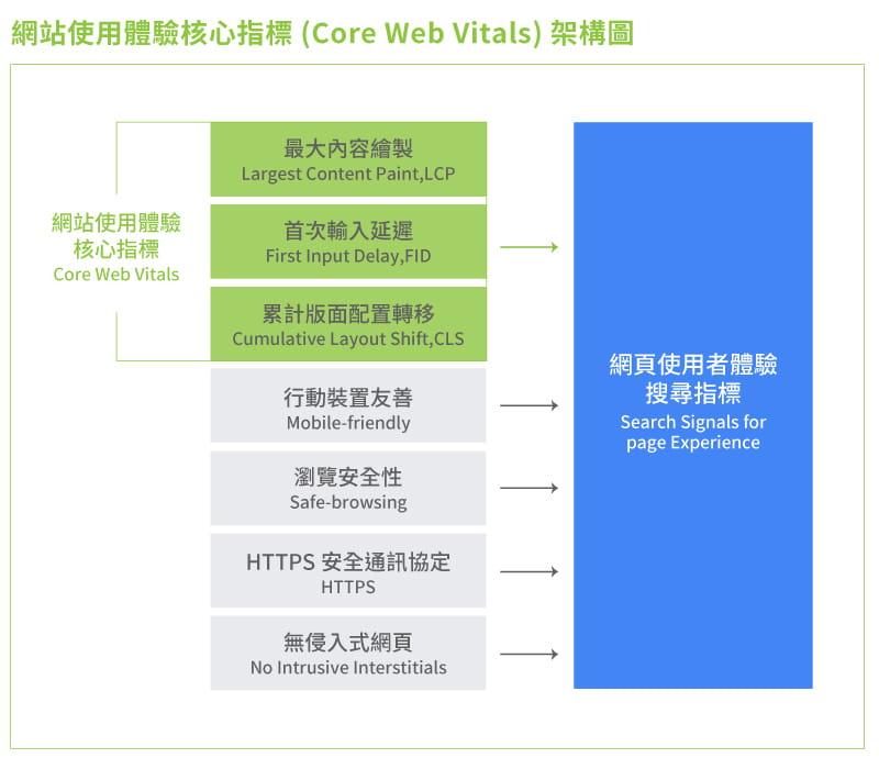 core-web-vitals架構圖