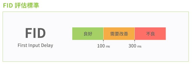 FID評估指標